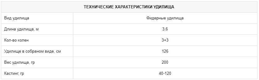 Фидерное удилище CZ Carp Feeder 360, 3+3 sections, 40-120 г