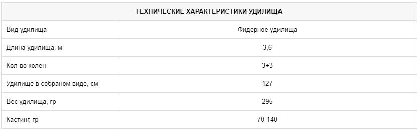Фидерное удилище CZ Arcane Carp Feeder 3,60 м, 70-140 г